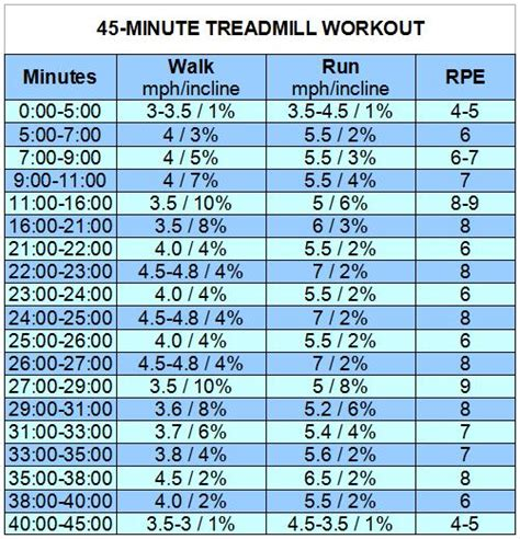 45 minute treadmill workout sweet tooth sweet