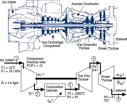 diagram of gas turbine ge 3d printed a working mini jet engine