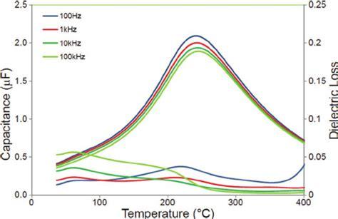 capacitor temperature capacitor dielectric liquid 28 images capacitive sensors process instrumentation