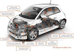 Electric Car Engine Schematics The Fiat 500e Electrified Fiat 500 Production Car