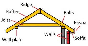 How To Construct A Hip Roof How To Build A Roof