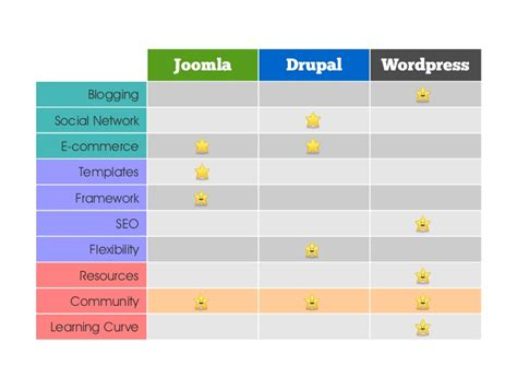 drupal theme vs module wordpress vs joomla vs drupal which one is better