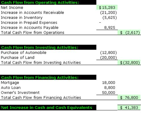 Cash Flow Format For Bank Loan | how to read a financial statement practical ecommerce