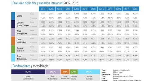 tabla impuesto unico febrero 2016 chile tabla impuesto global complementario 2016 sii tabla