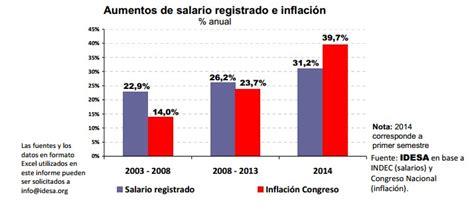 indice de inflacion argentina 2016 ca 237 das del salario real y agotamiento del modelo rankia