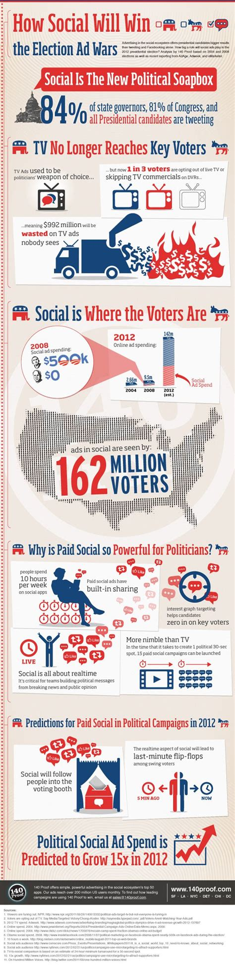 17 Best Ideas About Political On What - 17 best ideas about political caign on