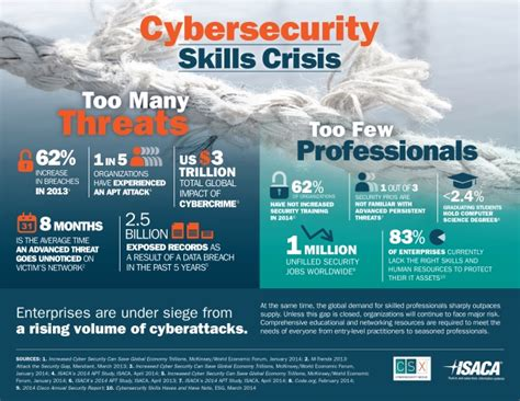 Best Mba Cyber Security by Cybersecurity Skills Crisis Contributes To Security Breaches