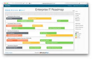 implementation roadmap template three exle technology roadmaps