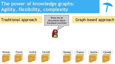 why semantics matter adding the why semantic knowledge graphs matter