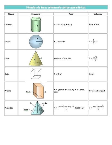 figuras geometricas con formulas f 243 rmulas de 225 rea y volumen de cuerpos geom 233 tricos