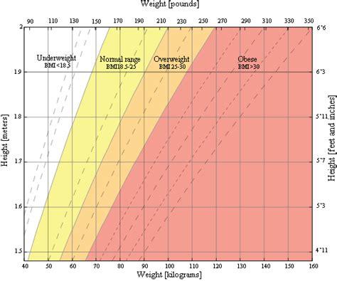 body mass index bmi calculator royalty free stock