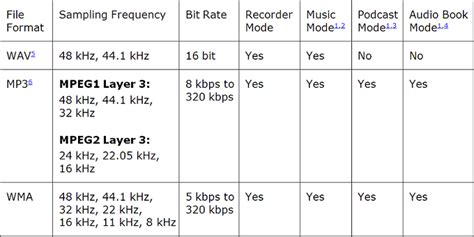 audio format table dm 4 gt frequently asked questions