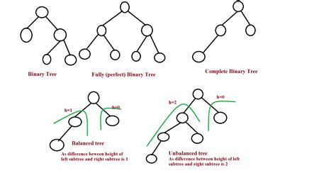 data structures is a balanced binary tree a complete