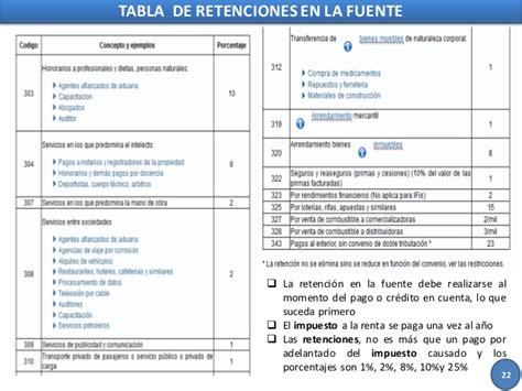 retenciones impuesto renta 2016 sri retencion de dividendos sri ecuador tabla de retenciones