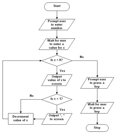 c language flowchart structures