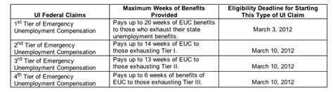 unemployment mi extension state offers new deadlines for unemployment insurance