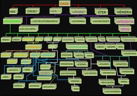 la genealoga de la filosof 237 a esquema de la genealog 237 a de los dioses griegos