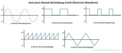 Jenis Dan Oven Listrik pengertian electrical waveform bentuk gelombang listrik