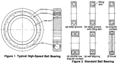 raceway layout meaning ball bearings