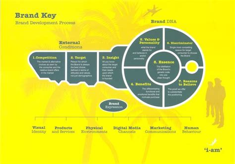 brand key brand development process i am social