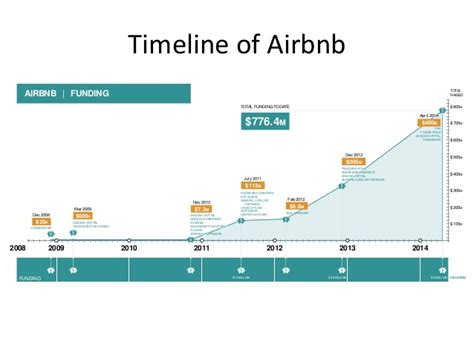airbnb funding 5 lessons entrepreneurs can learn from airbnb s success