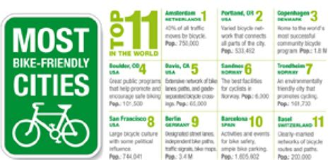 most friendly cities the most bike friendly cities only infographic infographics