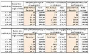 tabla 2017 de ganancias search results for tabla de ganancias 2016 black