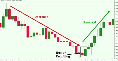 candlestick pattern bullish engulfing top forex reversal patterns that every trader should know