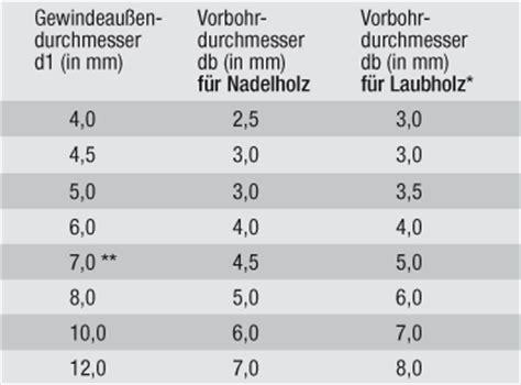 Gewinde M8 Vorbohren by Vorbohren Spax