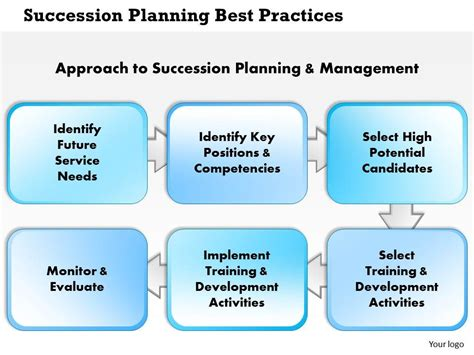 0514 Succession Planning Best Practices Powerpoint Succession Planning Powerpoint