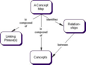 what is concept what is concept mapping and mind mapping nursing