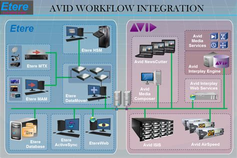 avid workflow etere avid integration