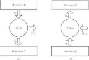 some considerations about thermodynamic cycles iopscience