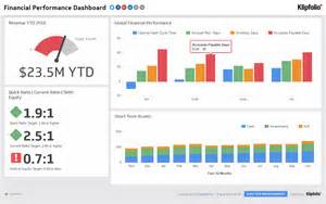 performance dashboard template financial performance executive dashboard exles