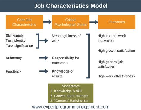 elements job design and job characteristics characteristics of a good worker botbuzz co
