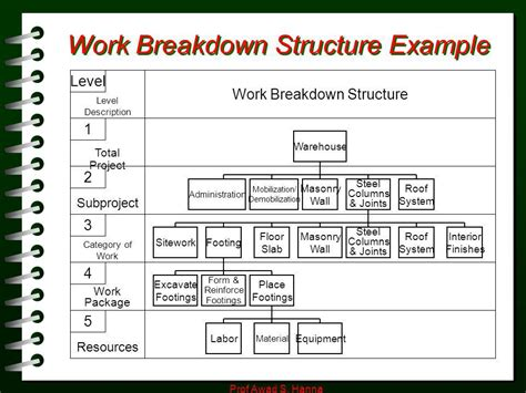 sample work breakdown structurereference letters words