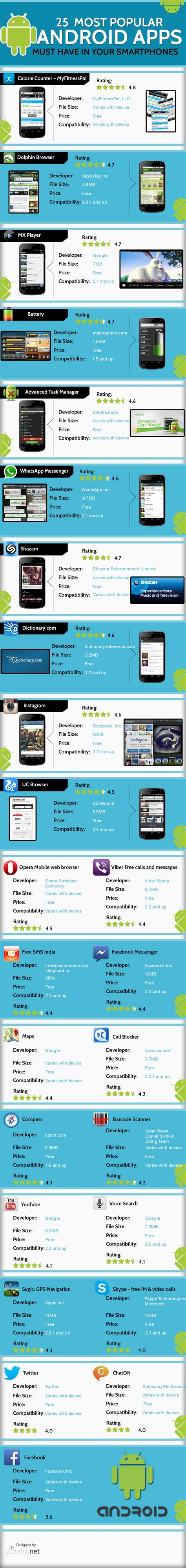 most popular android phones the most popular 25 android apps must in your smartphones infographic top apps