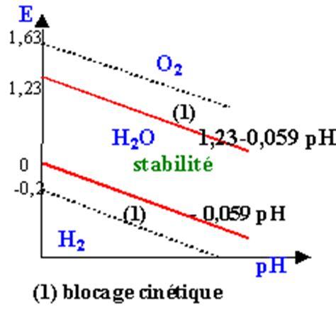 diagramme potentiel ph de l eau oxygénée oxydo r 233 duction sup