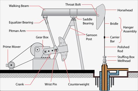 pumping unit diagram beam pumping diagram pictures to pin on thepinsta