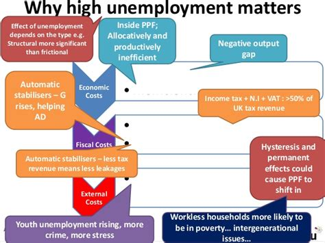 fighting youth unemployment the effects of active labor as macro unemployment and the labour market