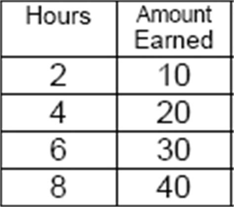 Rate Of Change From A Table A 5 Per Hour