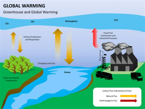ppt templates free download global warming global warming powerpoint template sketchbubble