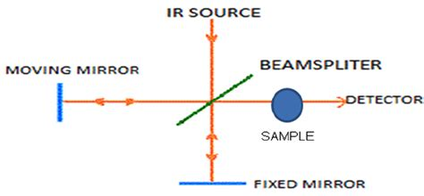 ftir diagram ftir schematic diagram how to read power spectra