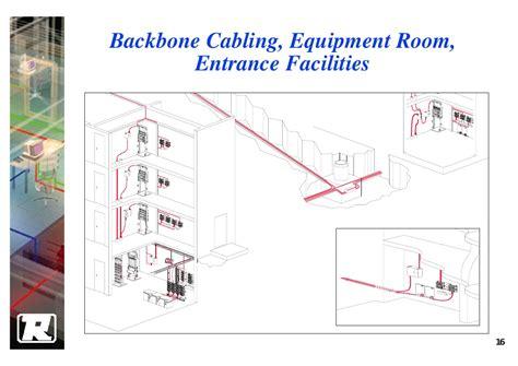 backbone layout manager rerender mdf idf diagram fiber optic idf elsavadorla