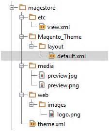 magento design layout xml magento 2 theme development create magento theme in 2 steps