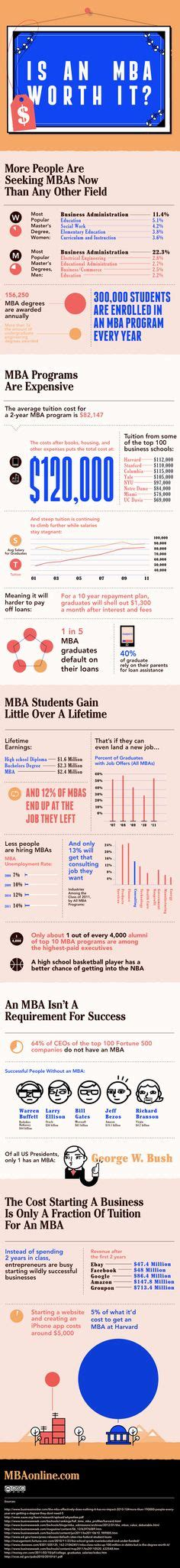 Is An Mba Really Worth The Investment by 1000 Images About Mba On In Business