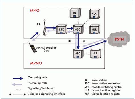 operatore mobile virtuale mobile network operator