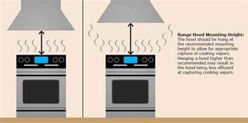 Kitchen Vent Mounting Height The World S Catalog Of Ideas
