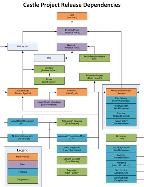 software dependency diagram free software license dependency diagram