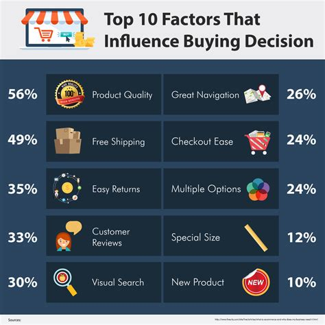 10 Factors To Consider When Looking For A Pet by Top 10 Factors That Influence Buying Decision